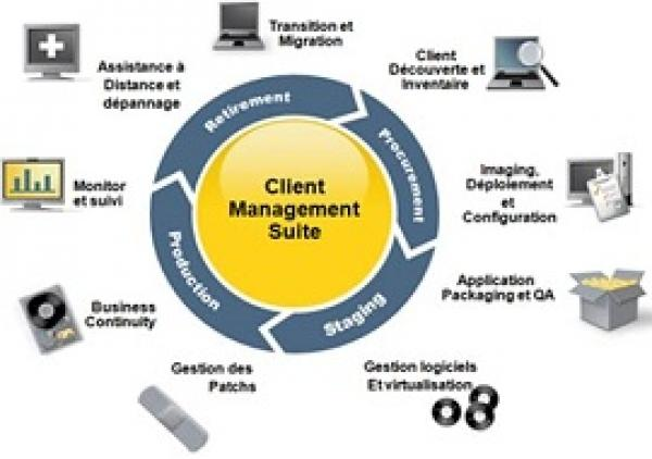 نرم افزار Symantec Asset Management Suite