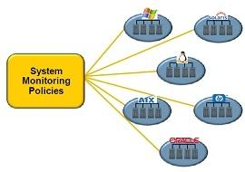 نرم افزار Critical System Protection Monitoring Edition