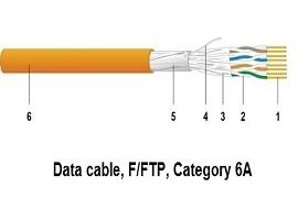 کابل شبکه Cat6F/FTP Datwayler