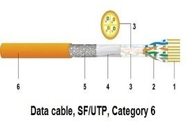 کابل شبکه Cat6SF/UTP Datwyler